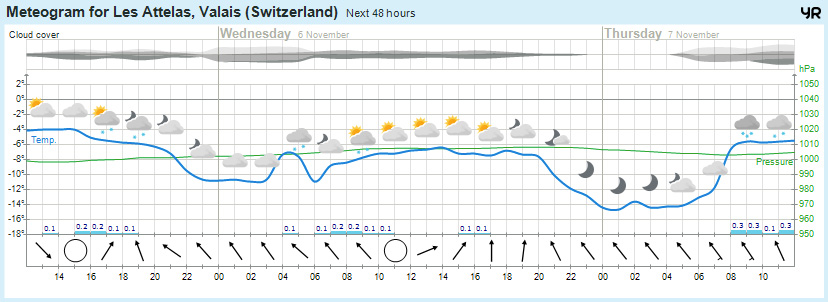 Verbier 48 hour snow forecast